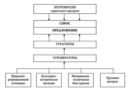 Схема функционирования рынка